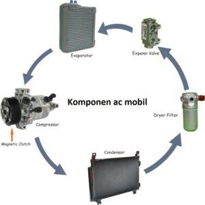 komponen-ac-mobil